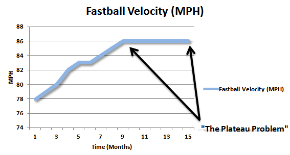 fastballchart